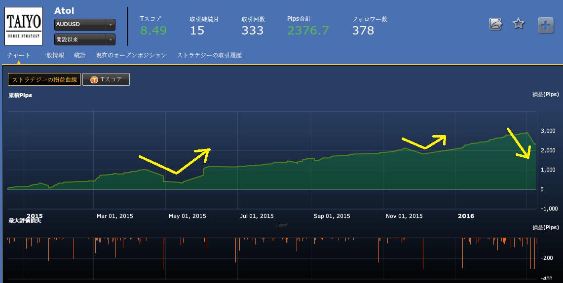 開始以来の損益チャート