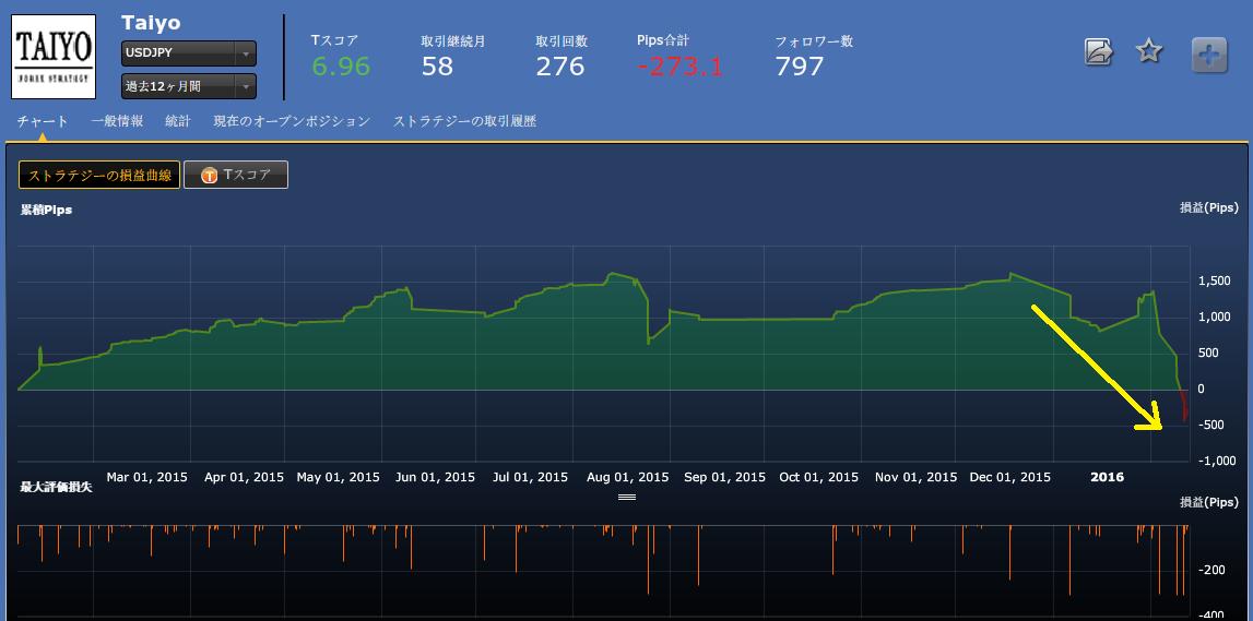 過去1年間の損益チャート