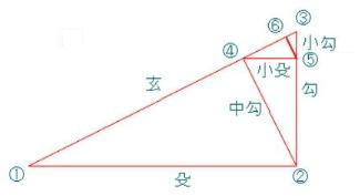 小殳 - 大工規矩術技能用語辞典 ...