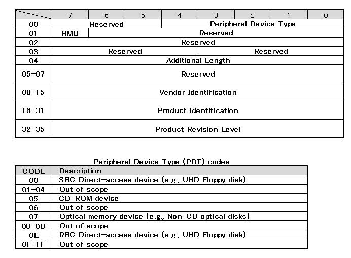 USB Mass Storage Class - ポチ...