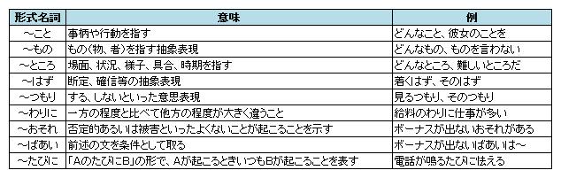 名詞 - 日本語文法