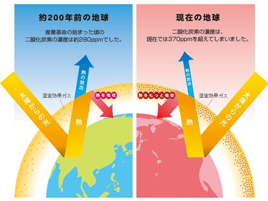 地球 温暖 化 地球温暖化とは?温暖化の原因と仕組みを解説  WWFジャパン