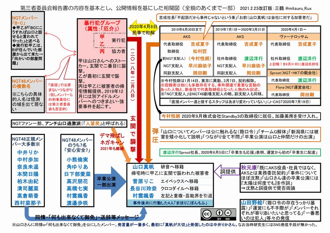 NGT48暴行事件の相関図